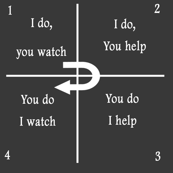 Image result for i do you watch